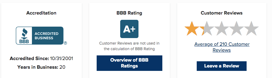 LegalZoom Better Business Bureau Rating