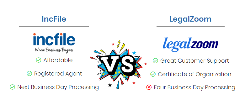 Incfile Vs Legalzoom Which One Is Better 2020 Review Charlotte Law